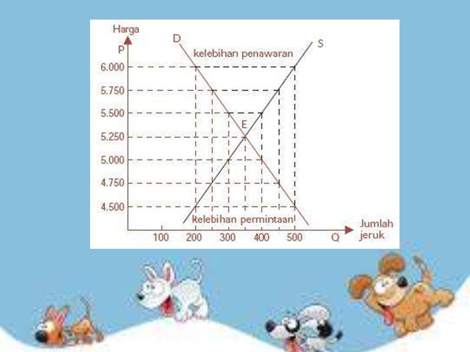 Pada kurva di atas, titik keseimbangan pasar terjadi pada titik E (ekuilibrium), di mana pada harga Rp5.250,00, jumlah barangbarang yang diminta sama dengan jumlah barang yang ditawarkan yaitu sebesar 350 kg.