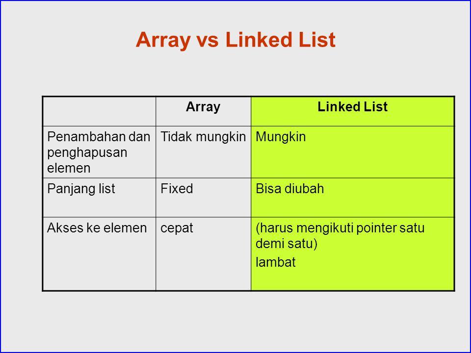 Array vs Linked List ArrayLinked List Penambahan dan penghapusan elemen Tidak mungkinMungkin Panjang listFixedBisa diubah Akses ke elemencepat(harus m