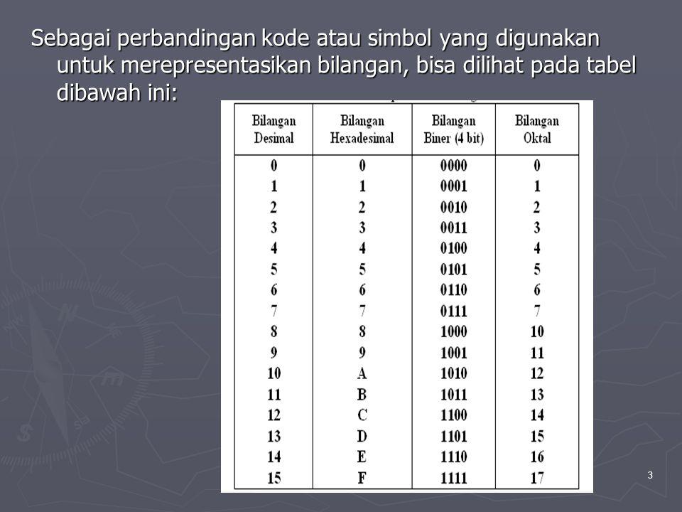 PTI Aji supriyanto, salemba-jkt-200514 Untuk mencari nilai biner dari desimal 42 ( 4210 = …………..2 ) dengan menggunakan metode tabel diatas yaitu nilai desimal yang akan dicari konversi binernya ( 42 ) dibagi dengan nilai basis biner terbesar dibawah nilai yang akan dikonversi ( 32 adalah nilai terbesar dibawah 42), sehingga 42/32, tuliskan nilai sisanya ( 10 ) kemudian dibagi dengan basis sesuai dengan urutannya ( 16 ), begitu seterusnya.