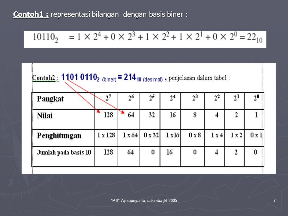 PTI Aji supriyanto, salemba-jkt-20058 Pada tabel berikut ini menggambarkan cara yang sama dalam mencacah bilangan, Terlihat bahwa hanya terdapat dua kemungkinan bilangan sederhana yang berbeda, yaitu 0 dan 1.