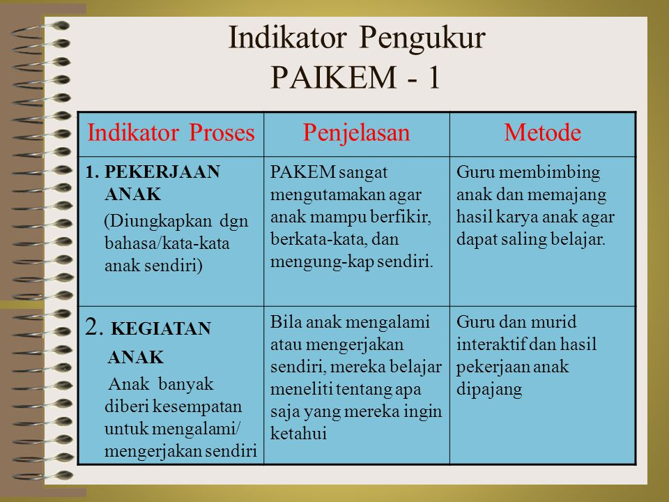 4/16/2015PKG IAIN SURAKARTA 201210 Indikator Pengukur PAIKEM - 1 Indikator ProsesPenjelasanMetode 1.PEKERJAAN ANAK (Diungkapkan dgn bahasa/kata-kata a