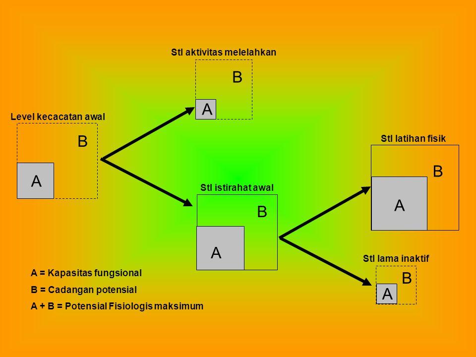 B B B A A A Level kecacatan awal Stl istirahat awal Stl aktivitas melelahkan A = Kapasitas fungsional B = Cadangan potensial A + B = Potensial Fisiologis maksimum B Stl latihan fisik A B Stl lama inaktif A