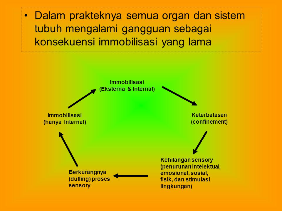 Ada beberapa tindakan yang dapat mengontrol Sindroma Immobilisasi 1.Stimulasi lingkungan & tantangan intelektual 2.Latihan isotonus dan isometrik 2-3