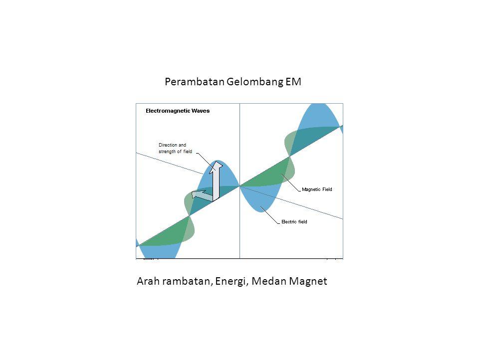 Arah rambatan, Energi, Medan Magnet Perambatan Gelombang EM