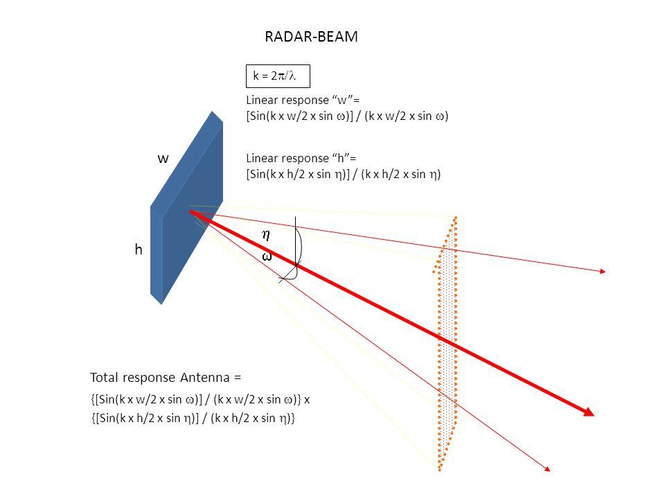 "  w h Linear response ""w""= [Sin(k x w/2 x sin  )] / (k x w/2 x sin  ) Linear response ""h""= [Sin(k x h/2 x sin  )] / (k x h/2 x sin  ) Total resp"