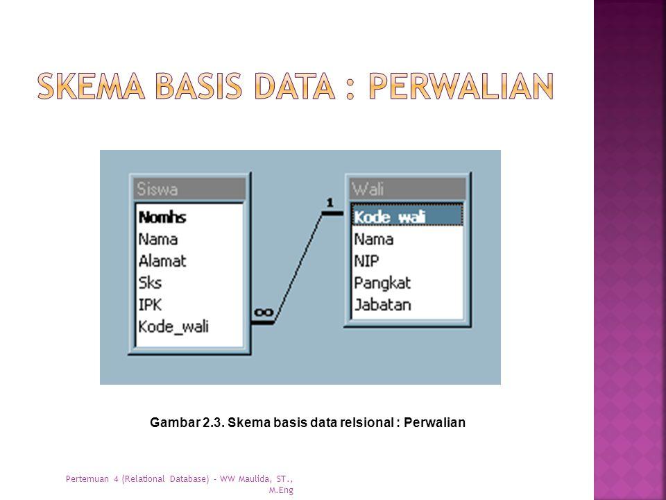Gambar 2.3. Skema basis data relsional : Perwalian Pertemuan 4 (Relational Database) - WW Maulida, ST., M.Eng