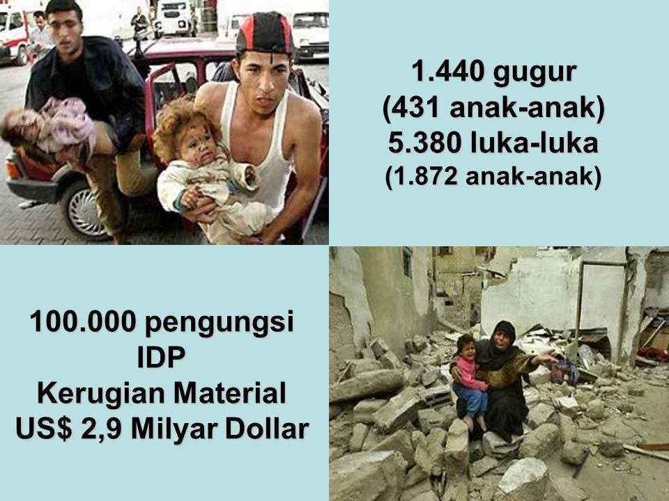 1.440 gugur (431 anak-anak) 5.380 luka-luka (1.872 anak-anak) 100.000 pengungsi IDP Kerugian Material US$ 2,9 Milyar Dollar