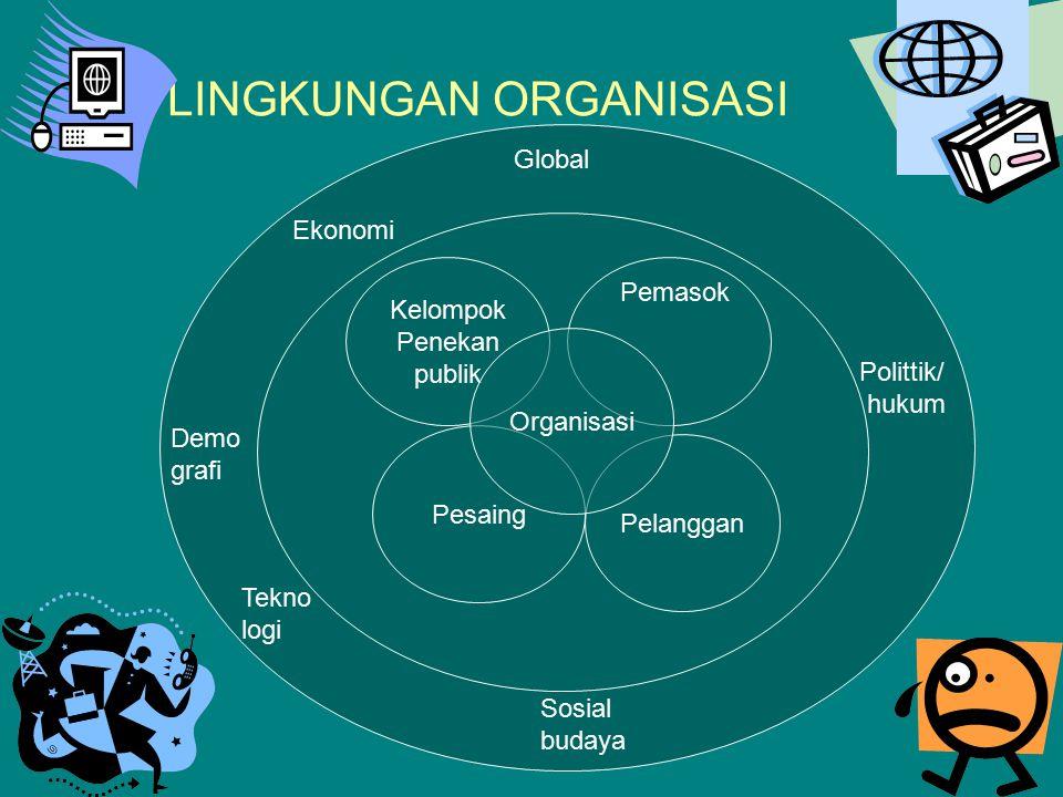 LINGKUNGAN ORGANISASI Kelompok Penekan publik Pesaing Pelanggan Organisasi Pemasok Ekonomi Global Demo grafi Tekno logi Sosial budaya Polittik/ hukum