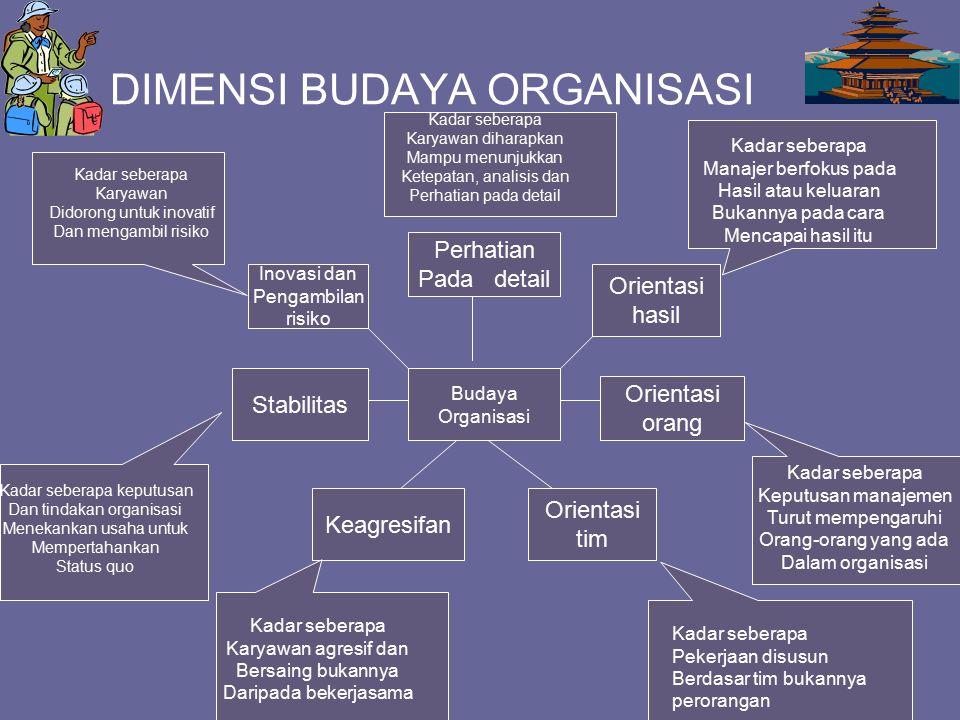 DIMENSI BUDAYA ORGANISASI Budaya Organisasi Perhatian Pada detail Orientasi orang Stabilitas Inovasi dan Pengambilan risiko Orientasi hasil Orientasi