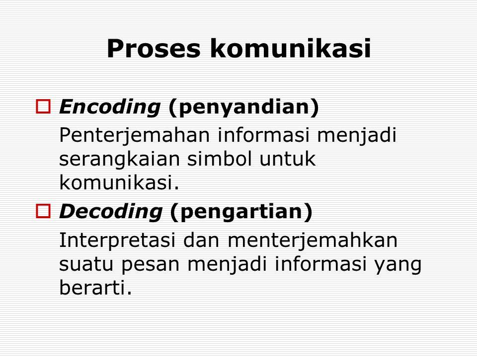  Encoding (penyandian) Penterjemahan informasi menjadi serangkaian simbol untuk komunikasi.