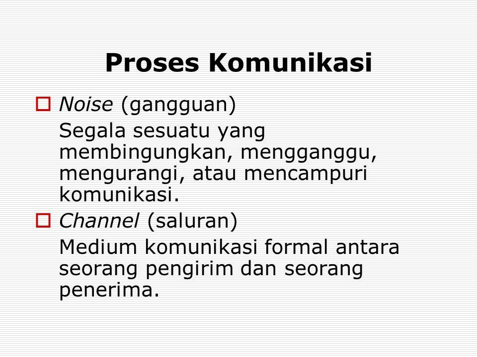 Proses Komunikasi  Noise (gangguan) Segala sesuatu yang membingungkan, mengganggu, mengurangi, atau mencampuri komunikasi.
