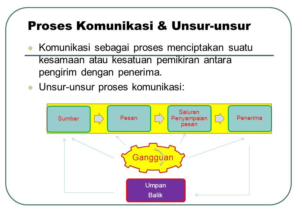 Proses Komunikasi & Unsur-unsur Komunikasi sebagai proses menciptakan suatu kesamaan atau kesatuan pemikiran antara pengirim dengan penerima. Unsur-un