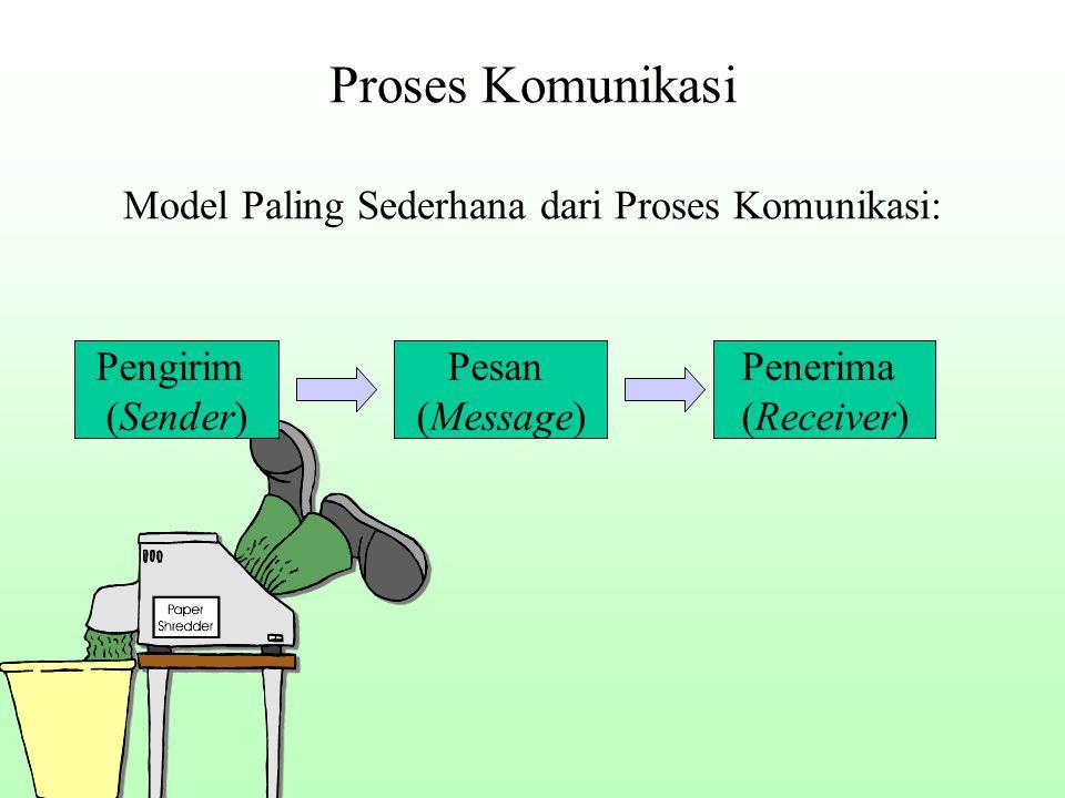 Proses Komunikasi Model Paling Sederhana dari Proses Komunikasi: Pengirim (Sender) Pesan (Message) Penerima (Receiver)