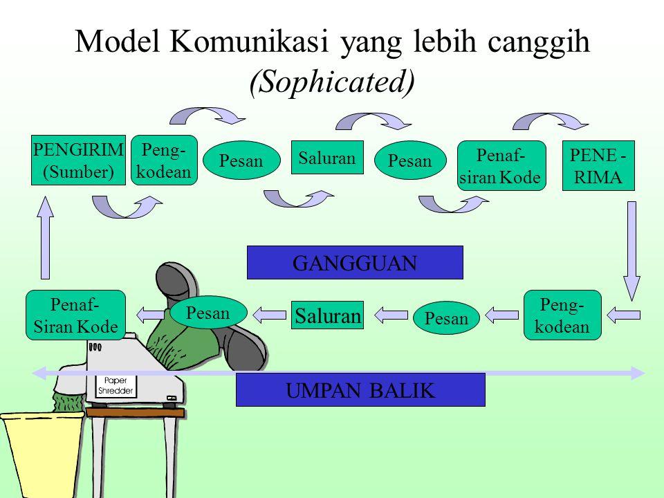 Model Komunikasi yang lebih canggih (Sophicated) PENGIRIM (Sumber) Peng- kodean Pesan Saluran Pesan Penaf- siran Kode PENE - RIMA Peng- kodean Pesan S
