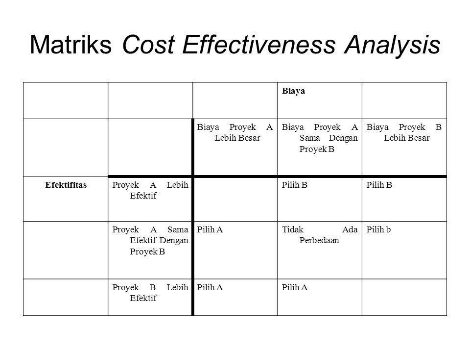 Matriks Cost Effectiveness Analysis Biaya Biaya Proyek A Lebih Besar Biaya Proyek A Sama Dengan Proyek B Biaya Proyek B Lebih Besar EfektifitasProyek