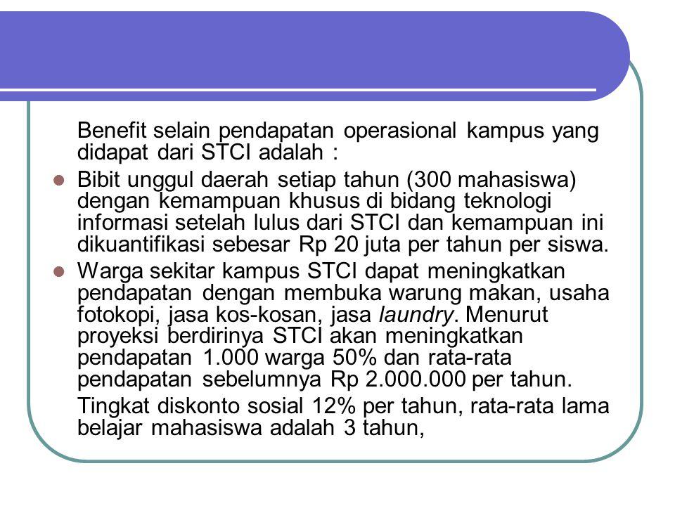 Benefit selain pendapatan operasional kampus yang didapat dari STCI adalah : Bibit unggul daerah setiap tahun (300 mahasiswa) dengan kemampuan khusus