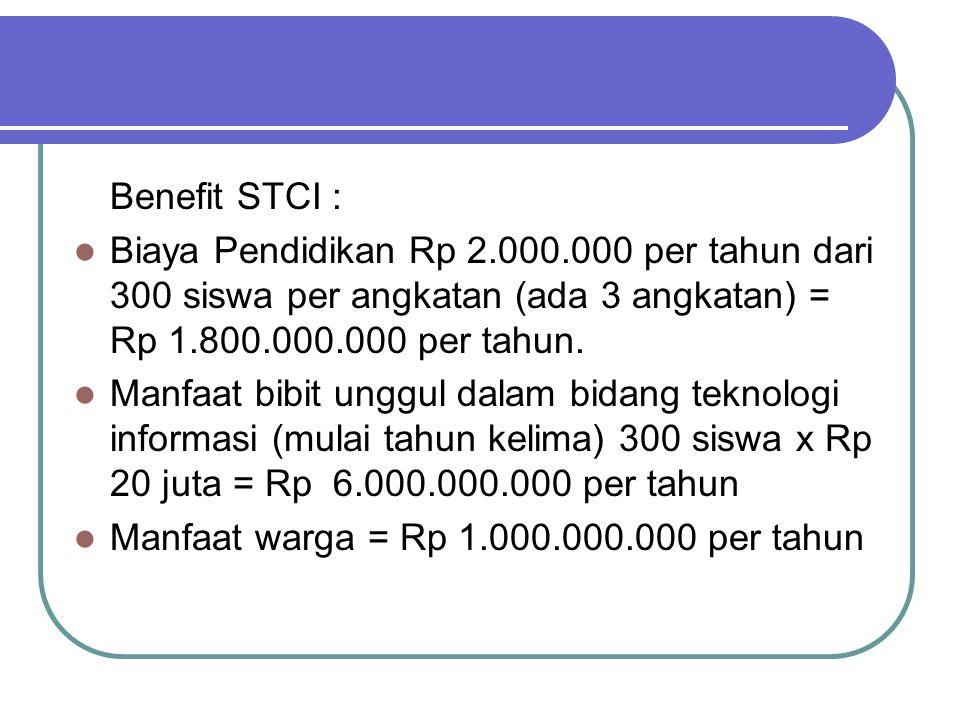 Benefit STCI : Biaya Pendidikan Rp 2.000.000 per tahun dari 300 siswa per angkatan (ada 3 angkatan) = Rp 1.800.000.000 per tahun. Manfaat bibit unggul