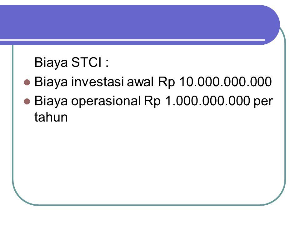 Biaya STCI : Biaya investasi awal Rp 10.000.000.000 Biaya operasional Rp 1.000.000.000 per tahun