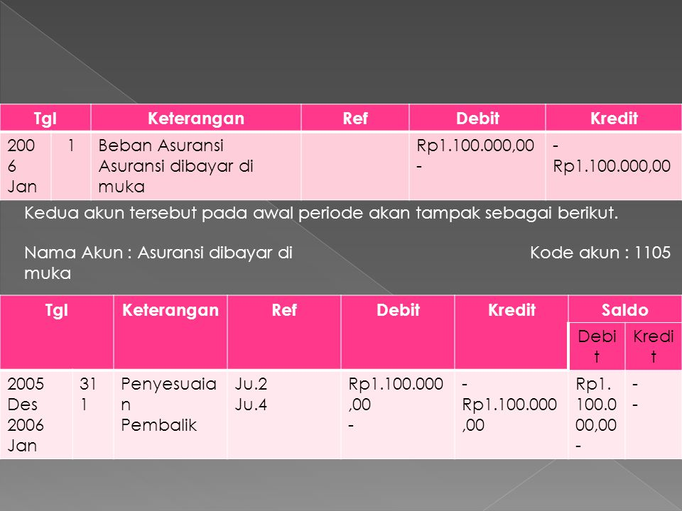 TglKeteranganRefDebitKredit 200 5 Des 31Asuransi dibayar di muka Beban Asuransi Rp1.100.000,00 - Rp1.100.000,00 Adapun jurnal penutup yang dibuat seperti berikut.