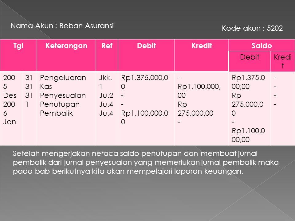 TglKeteranganRefDebitKredit 200 6 Jan 1Beban Asuransi Asuransi dibayar di muka Rp1.100.000,00 - Rp1.100.000,00 Kedua akun tersebut pada awal periode akan tampak sebagai berikut.