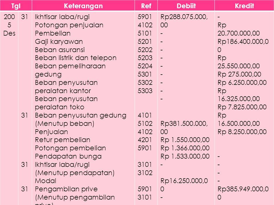 TglKeteranganRefDebiitKredit 200 5 Des 31 Ikhtisar laba/rugi Potongan penjualan Pembelian Gaji karyawan Beban asuransi Beban listrik dan telepon Beban pemeliharaan gedung Beban penyusutan peralatan kantor Beban penyusutan peralatan toko Beban penyusutan gedung (Menutup beban) Penjualan Retur pembelian Potongan pembelian Pendapatan bunga Ikhtisar laba/rugi (Menutup pendapatan) Modal Pengambilan prive (Menutup pengambilan prive) Ikhtisar laba/rugi Modal 5901 4102 5101 5201 5202 5203 5204 5301 5302 5303 4101 5102 4102 4201 5901 3101 3102 5901 3101 Rp288.075.000, 00 - Rp381.500.000, 00 Rp 1.550.000,00 Rp 1.366.000,00 Rp 1.533.000,00 - Rp16.250.000,0 0 - Rp109.824.000, 00 - Rp 20.700.000,00 Rp186.400.000,0 0 Rp 25.550.000,00 Rp 275.000,00 Rp 6.250.000,00 Rp 16.325.000,00 Rp 7.825.000,00 Rp 16.500.000,00 Rp 8.250.000,00 - Rp385.949.000,0 0 - Rp 16.250.000,00 - Rp109.824.000,0 0