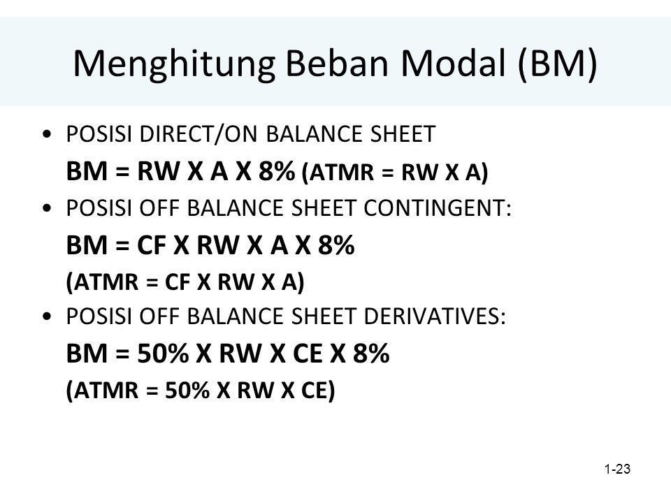 1-23 Menghitung Beban Modal (BM) POSISI DIRECT/ON BALANCE SHEET BM = RW X A X 8% (ATMR = RW X A) POSISI OFF BALANCE SHEET CONTINGENT: BM = CF X RW X A X 8% (ATMR = CF X RW X A) POSISI OFF BALANCE SHEET DERIVATIVES: BM = 50% X RW X CE X 8% (ATMR = 50% X RW X CE)