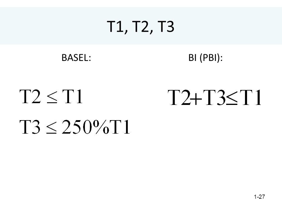 1-27 T1, T2, T3 BASEL:BI (PBI):