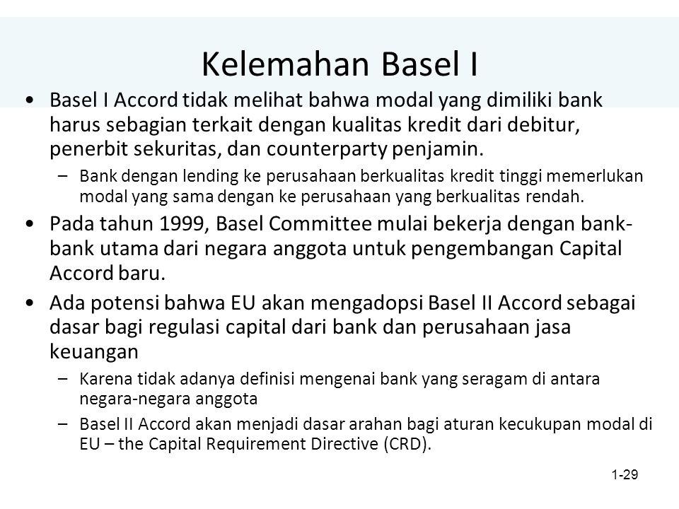 1-29 Kelemahan Basel I Basel I Accord tidak melihat bahwa modal yang dimiliki bank harus sebagian terkait dengan kualitas kredit dari debitur, penerbit sekuritas, dan counterparty penjamin.