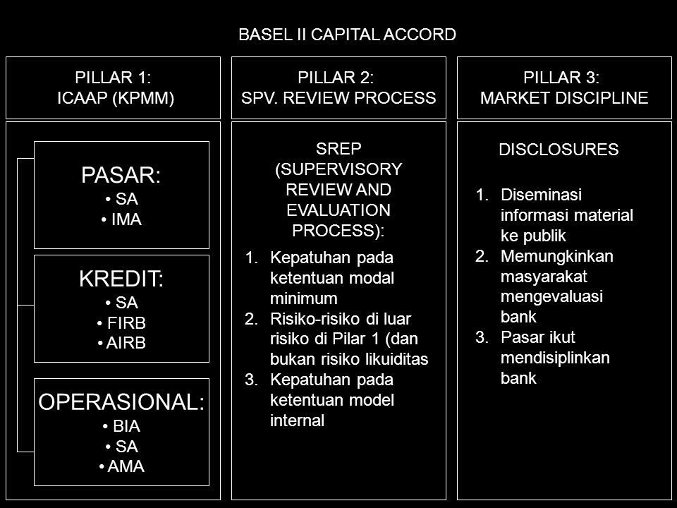 BASEL II CAPITAL ACCORD PILLAR 1: ICAAP (KPMM) PILLAR 2: SPV. REVIEW PROCESS PILLAR 3: MARKET DISCIPLINE 1.Kepatuhan pada ketentuan modal minimum 2.Ri