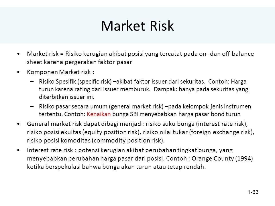 1-33 Market Risk Market risk = Risiko kerugian akibat posisi yang tercatat pada on- dan off-balance sheet karena pergerakan faktor pasar Komponen Market risk : –Risiko Spesifik (specific risk) –akibat faktor issuer dari sekuritas.