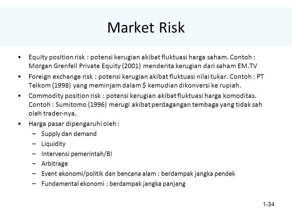 1-34 Market Risk Equity position risk : potensi kerugian akibat fluktuasi harga saham.