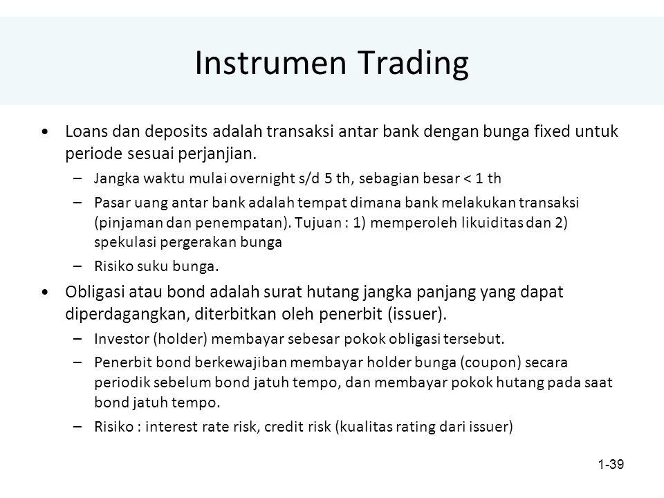 1-39 Instrumen Trading Loans dan deposits adalah transaksi antar bank dengan bunga fixed untuk periode sesuai perjanjian.