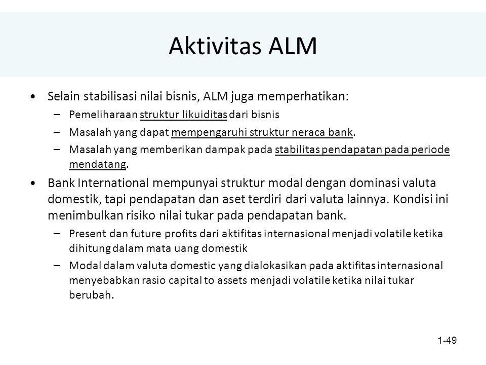 1-49 Aktivitas ALM Selain stabilisasi nilai bisnis, ALM juga memperhatikan: –Pemeliharaan struktur likuiditas dari bisnis –Masalah yang dapat mempengaruhi struktur neraca bank.