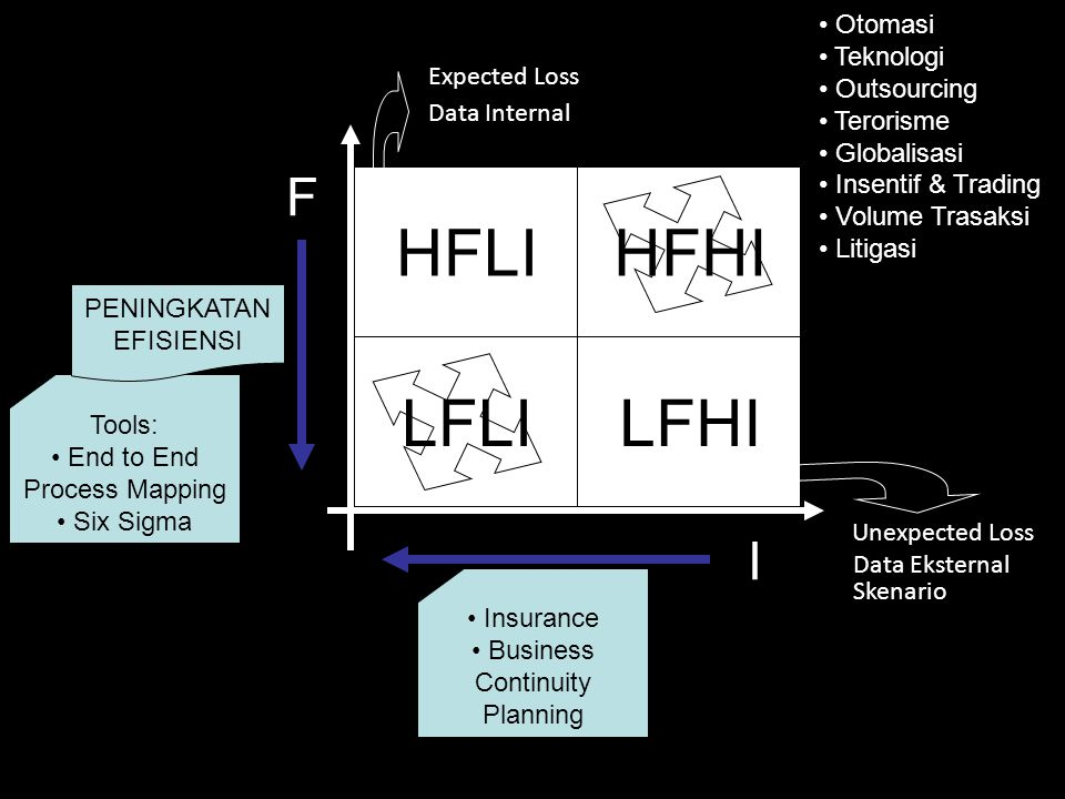 HFHI F I LFLILFHI HFLI Tools: End to End Process Mapping Six Sigma PENINGKATAN EFISIENSI Insurance Business Continuity Planning Expected Loss Data Int
