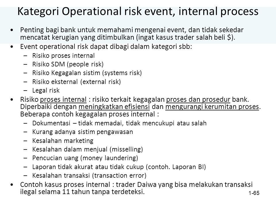 1-65 Kategori Operational risk event, internal process Penting bagi bank untuk memahami mengenai event, dan tidak sekedar mencatat kerugian yang ditimbulkan (ingat kasus trader salah beli $).