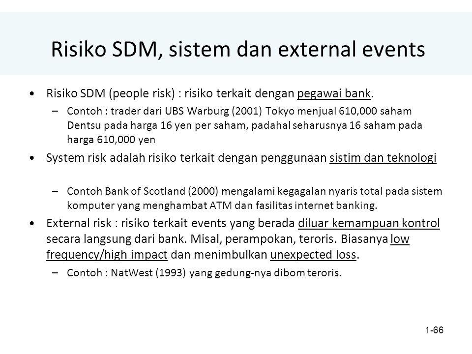 1-66 Risiko SDM, sistem dan external events Risiko SDM (people risk) : risiko terkait dengan pegawai bank.