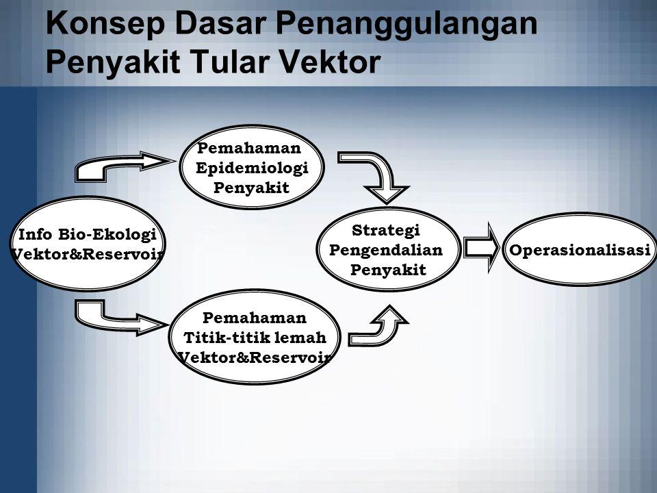 Konsep Dasar Penanggulangan Penyakit Tular Vektor Info Bio-Ekologi Vektor&Reservoir Pemahaman Epidemiologi Penyakit Pemahaman Titik-titik lemah Vektor