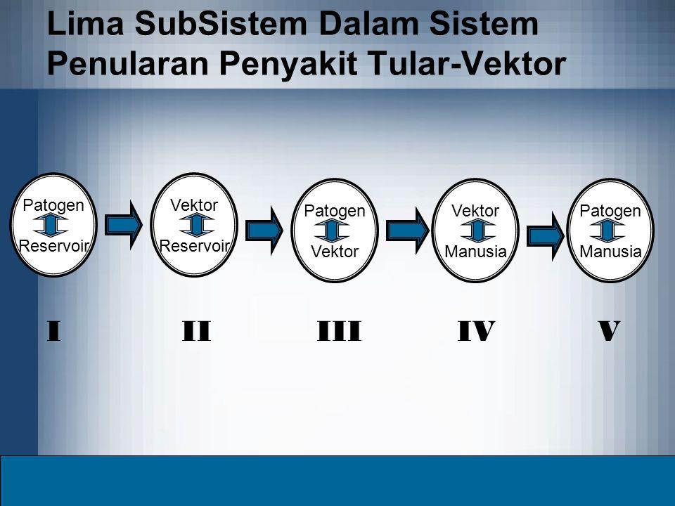 Lima SubSistem Dalam Sistem Penularan Penyakit Tular-Vektor Patogen Reservoir Vektor Reservoir Patogen Vektor Manusia Patogen Manusia IVIVIIIII