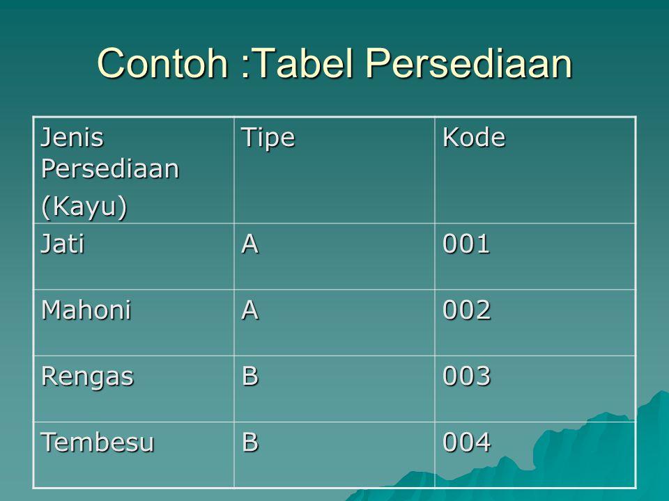 Contoh :Tabel Persediaan Jenis Persediaan (Kayu)TipeKode JatiA001 MahoniA002 RengasB003 TembesuB004