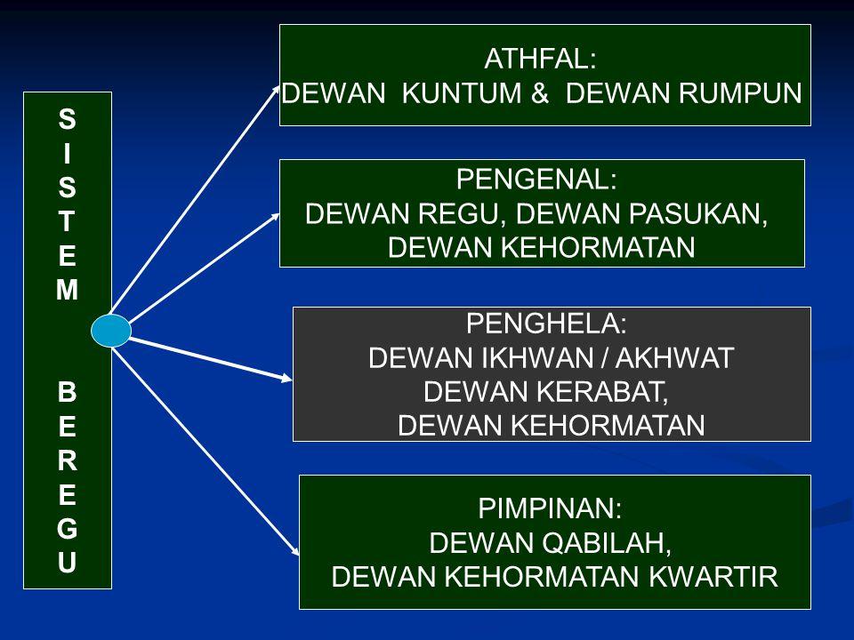 SISTEM BEREGUSISTEM BEREGU ATHFAL: DEWAN KUNTUM & DEWAN RUMPUN PIMPINAN: DEWAN QABILAH, DEWAN KEHORMATAN KWARTIR PENGHELA: DEWAN IKHWAN / AKHWAT DEWAN KERABAT, DEWAN KEHORMATAN PENGENAL: DEWAN REGU, DEWAN PASUKAN, DEWAN KEHORMATAN