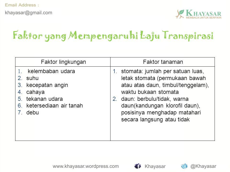 Faktor yang Mempengaruhi Laju Transpirasi Faktor lingkungan Faktor tanaman 1.
