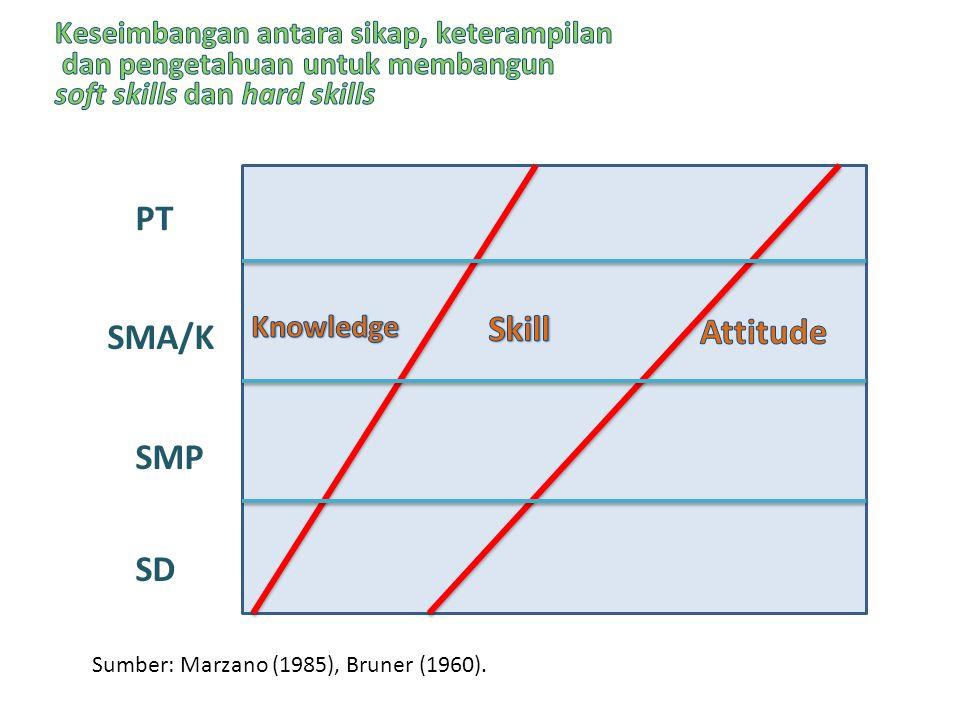 SD SMP SMA/K PT Sumber: Marzano (1985), Bruner (1960).