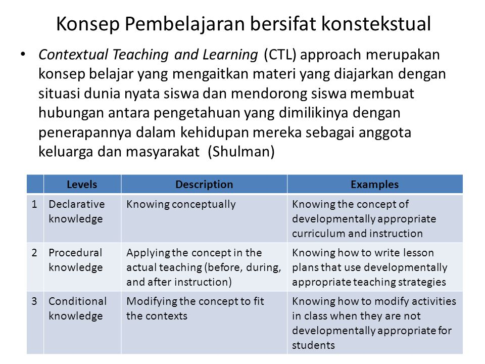 Konsep Pembelajaran bersifat konstekstual Contextual Teaching and Learning (CTL) approach merupakan konsep belajar yang mengaitkan materi yang diajarkan dengan situasi dunia nyata siswa dan mendorong siswa membuat hubungan antara pengetahuan yang dimilikinya dengan penerapannya dalam kehidupan mereka sebagai anggota keluarga dan masyarakat (Shulman) LevelsDescriptionExamples 1Declarative knowledge Knowing conceptuallyKnowing the concept of developmentally appropriate curriculum and instruction 2Procedural knowledge Applying the concept in the actual teaching (before, during, and after instruction) Knowing how to write lesson plans that use developmentally appropriate teaching strategies 3Conditional knowledge Modifying the concept to fit the contexts Knowing how to modify activities in class when they are not developmentally appropriate for students