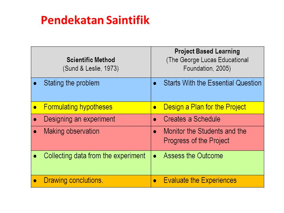 Scientific Method (Sund & Leslie, 1973) Project Based Learning (The George Lucas Educational Foundation, 2005)  Stating the problem  Starts With the Essential Question  Formulating hypotheses  Design a Plan for the Project  Designing an experiment  Creates a Schedule  Making observation  Monitor the Students and the Progress of the Project  Collecting data from the experiment  Assess the Outcome  Drawing conclutions.
