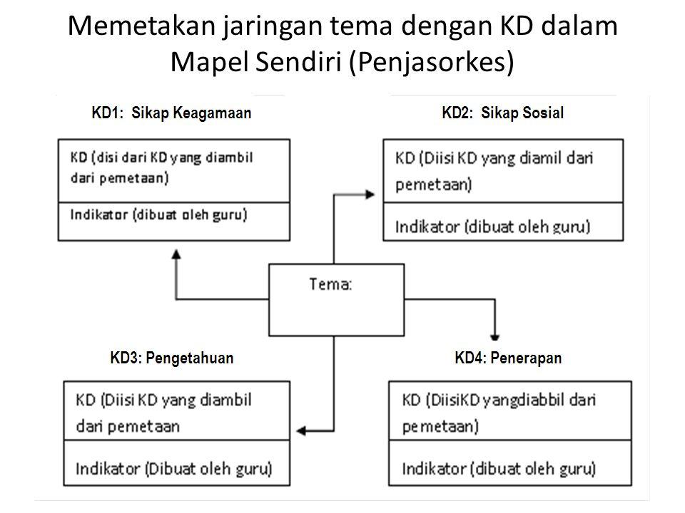 Memetakan jaringan tema dengan KD dalam Mapel Sendiri (Penjasorkes)