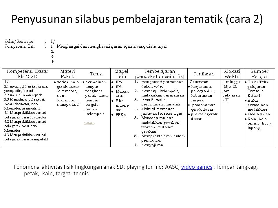 Penyusunan silabus pembelajaran tematik (cara 2) Fenomena aktivitas fisik lingkungan anak SD: playing for life; AASC; video games : lempar tangkap, petak, kain, target, tennisvideo games