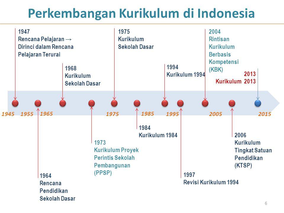 6 Perkembangan Kurikulum di Indonesia 1947 Rencana Pelajaran → Dirinci dalam Rencana Pelajaran Terurai 1964 Rencana Pendidikan Sekolah Dasar 1968 Kuri