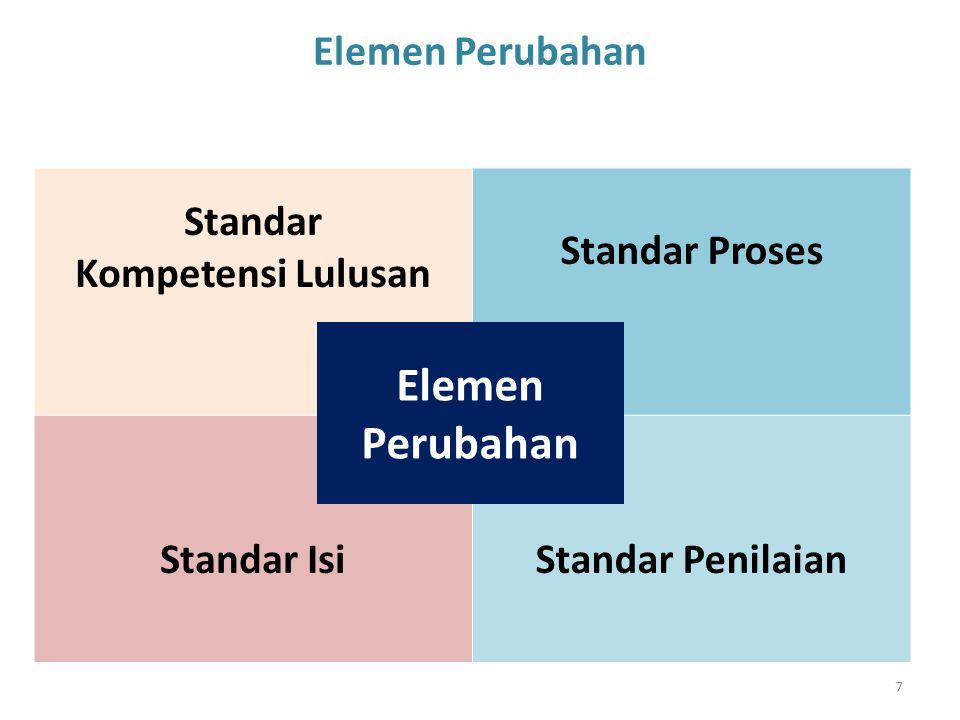 7 Elemen Perubahan Standar Kompetensi Lulusan Standar Proses Standar IsiStandar Penilaian Elemen Perubahan