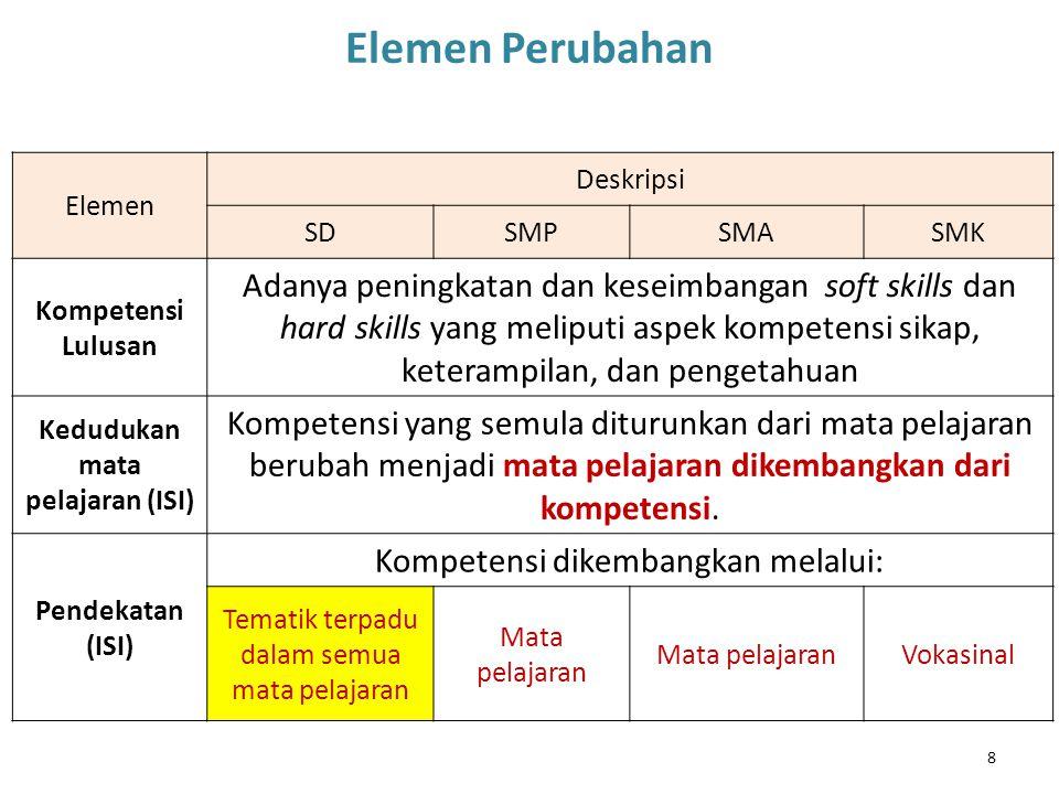 8 Elemen Perubahan Elemen Deskripsi SDSMPSMASMK Kompetensi Lulusan Adanya peningkatan dan keseimbangan soft skills dan hard skills yang meliputi aspek