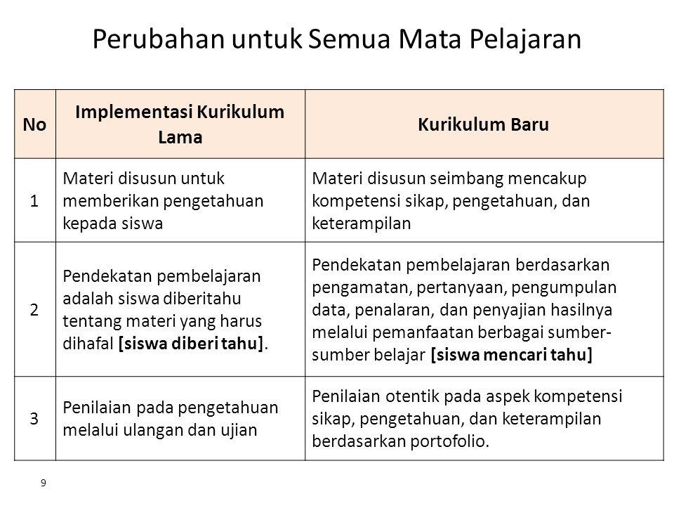 Perubahan untuk Semua Mata Pelajaran No Implementasi Kurikulum Lama Kurikulum Baru 1 Materi disusun untuk memberikan pengetahuan kepada siswa Materi d